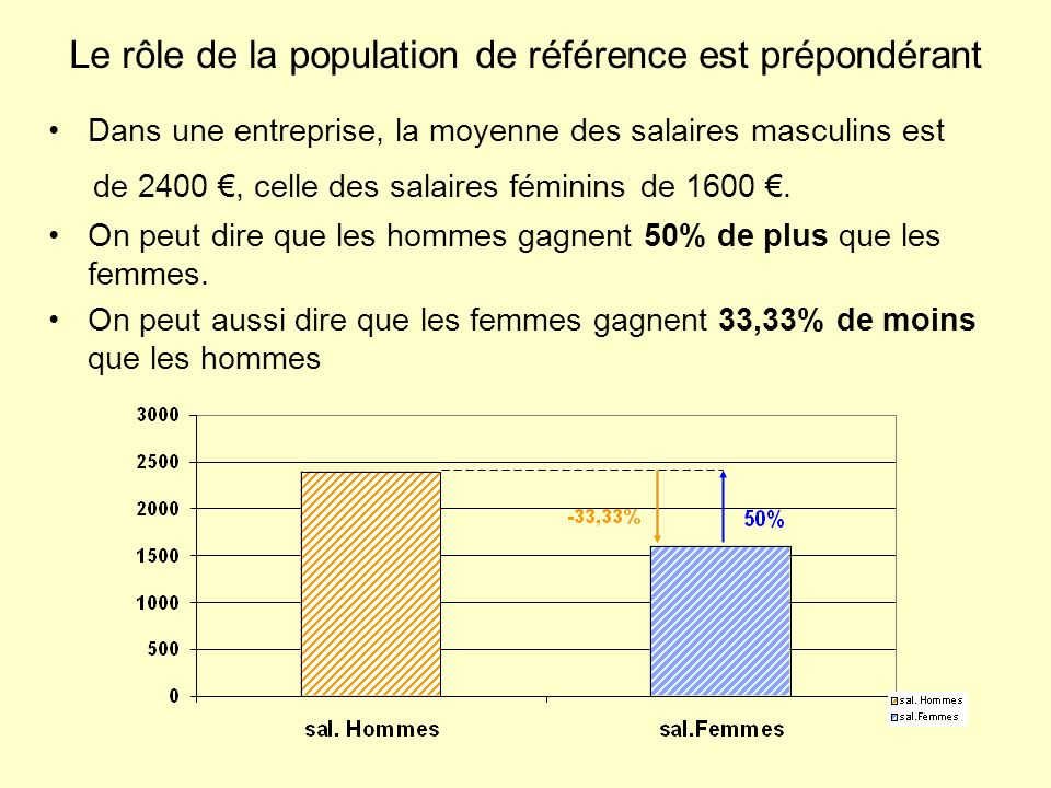 Le rôle de la population de référence est prépondérant Dans une entreprise, la moyenne des salaires masculins est de 2400, celle des salaires féminins