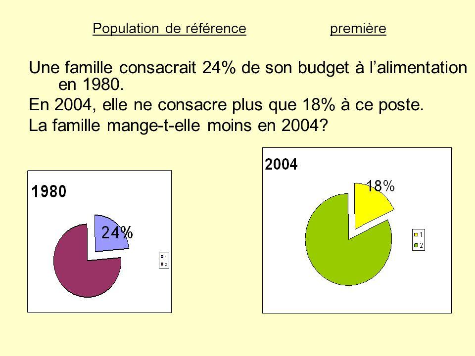 Population de référencepremière Une famille consacrait 24% de son budget à lalimentation en 1980. En 2004, elle ne consacre plus que 18% à ce poste. L