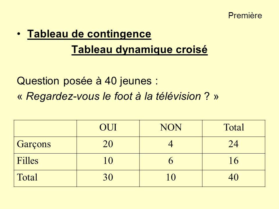 Première Tableau de contingence Tableau dynamique croisé Question posée à 40 jeunes : « Regardez-vous le foot à la télévision ? » OUINONTotal Garçons2
