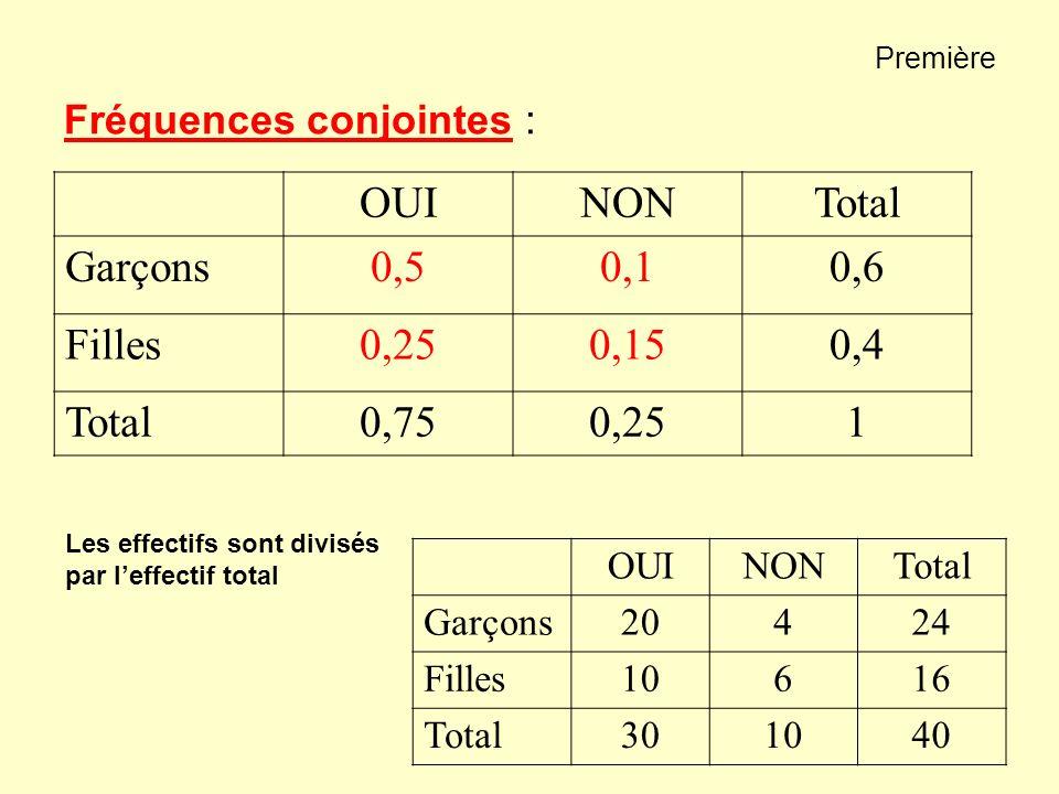 Première Fréquences conjointes : OUINONTotal Garçons0,50,10,6 Filles0,250,150,4 Total0,750,251 OUINONTotal Garçons20424 Filles10616 Total301040 Les ef
