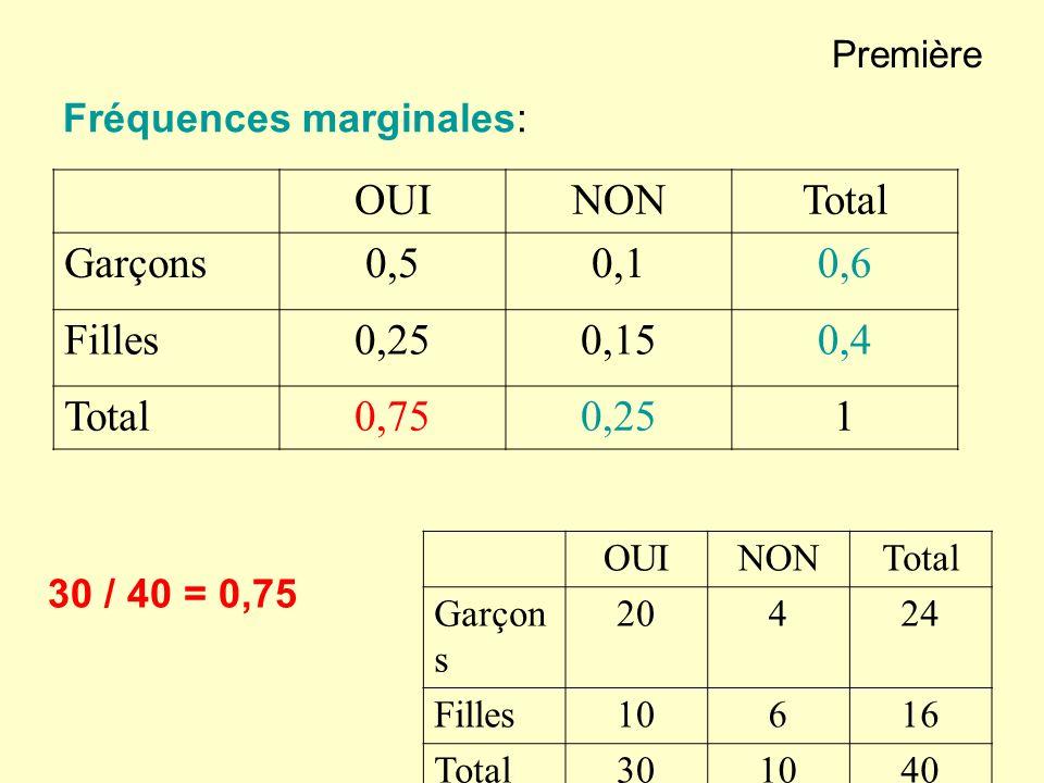 Première Fréquences conditionnelles: OUINONTotal Garçons 0,830,171 Filles 0,6250,3751 OUINONTotal Garçons20424 Filles10616 Total301040 20 / 24 = 0,83