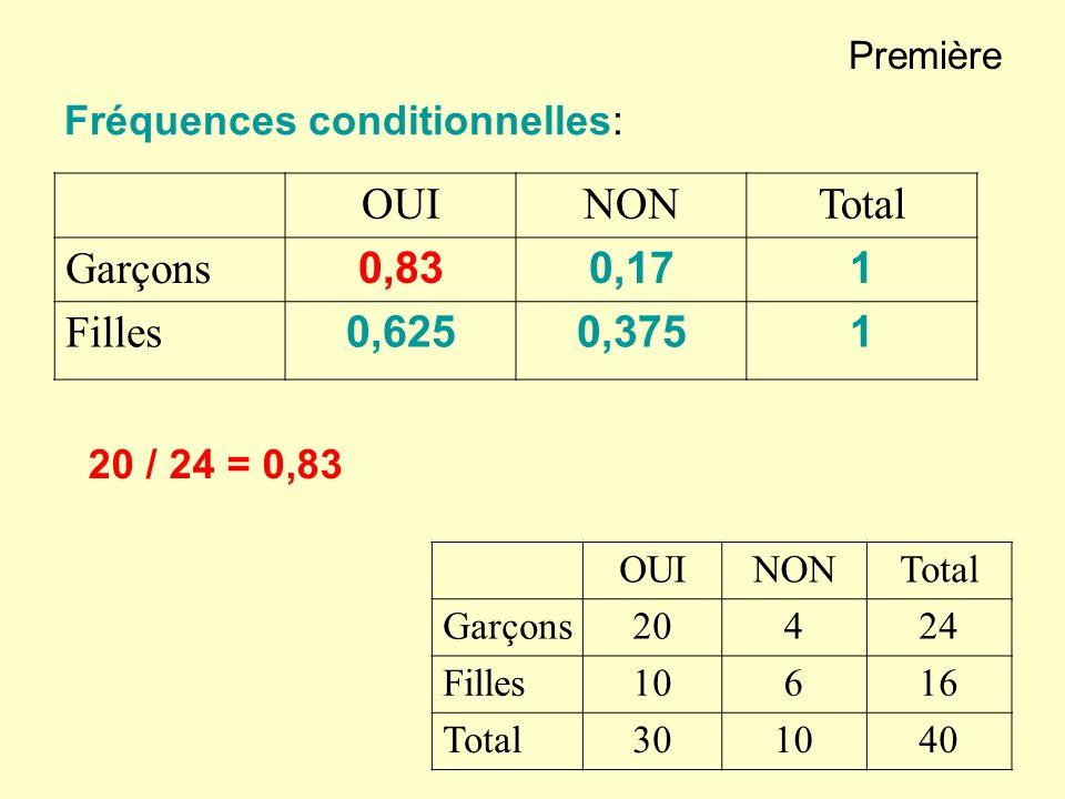 terminale Taux proportionnel Les intérêts sont simples; la suite est arithmétique.