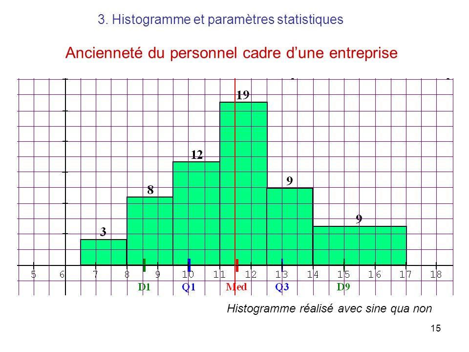 15 Ancienneté du personnel cadre dune entreprise Histogramme réalisé avec sine qua non 3. Histogramme et paramètres statistiques