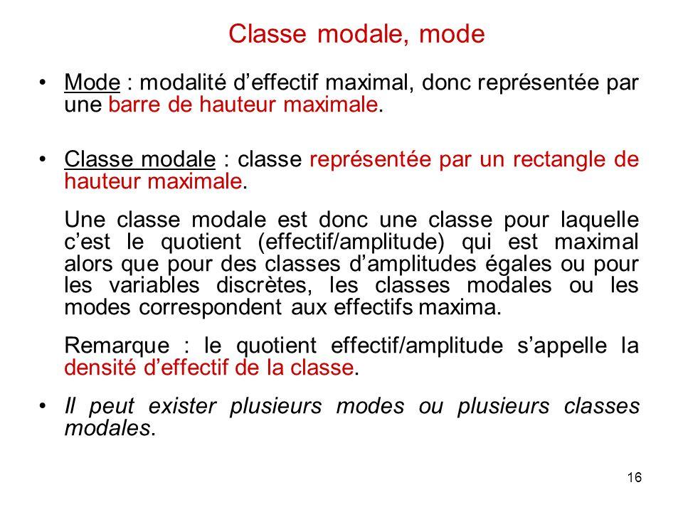 16 Mode : modalité deffectif maximal, donc représentée par une barre de hauteur maximale. Classe modale : classe représentée par un rectangle de haute