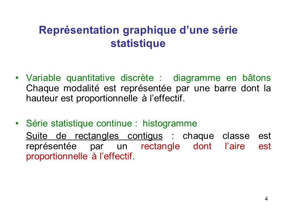 4 Variable quantitative discrète : diagramme en bâtons Chaque modalité est représentée par une barre dont la hauteur est proportionnelle à leffectif.