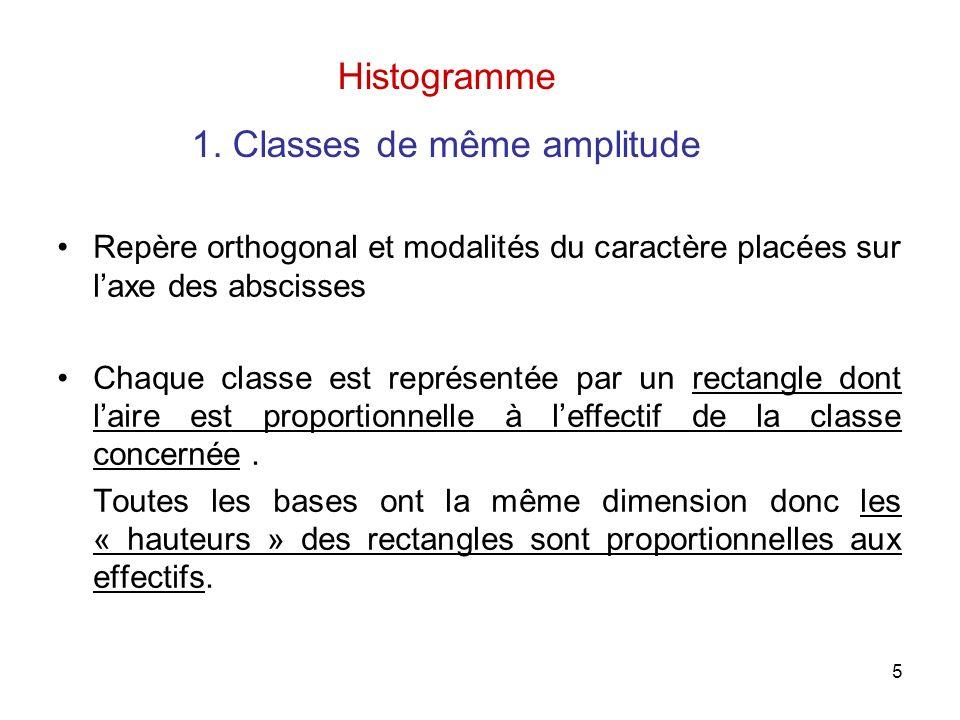 5 Repère orthogonal et modalités du caractère placées sur laxe des abscisses Chaque classe est représentée par un rectangle dont laire est proportionnelle à leffectif de la classe concernée.