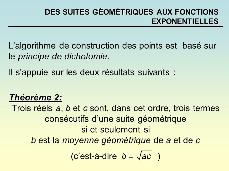 DES SUITES GÉOMÉTRIQUES AUX FONCTIONS EXPONENTIELLES Lalgorithme de construction des points est basé sur le principe de dichotomie. Il sappuie sur les
