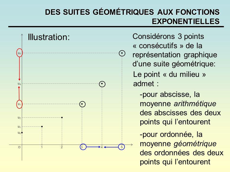 DES SUITES GÉOMÉTRIQUES AUX FONCTIONS EXPONENTIELLES Considérons 3 points « consécutifs » de la représentation graphique dune suite géométrique: -pour