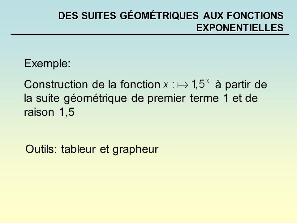 DES SUITES GÉOMÉTRIQUES AUX FONCTIONS EXPONENTIELLES Exemple: Construction de la fonction à partir de la suite géométrique de premier terme 1 et de ra