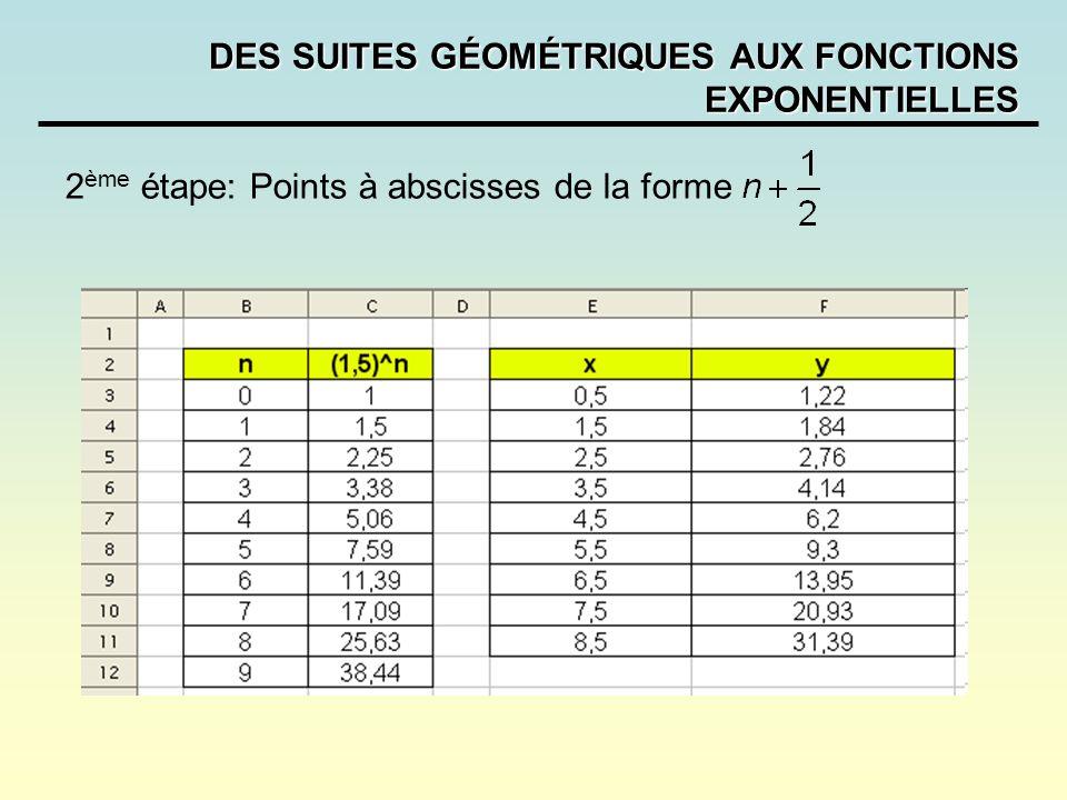 DES SUITES GÉOMÉTRIQUES AUX FONCTIONS EXPONENTIELLES 2 ème étape: Points à abscisses de la forme