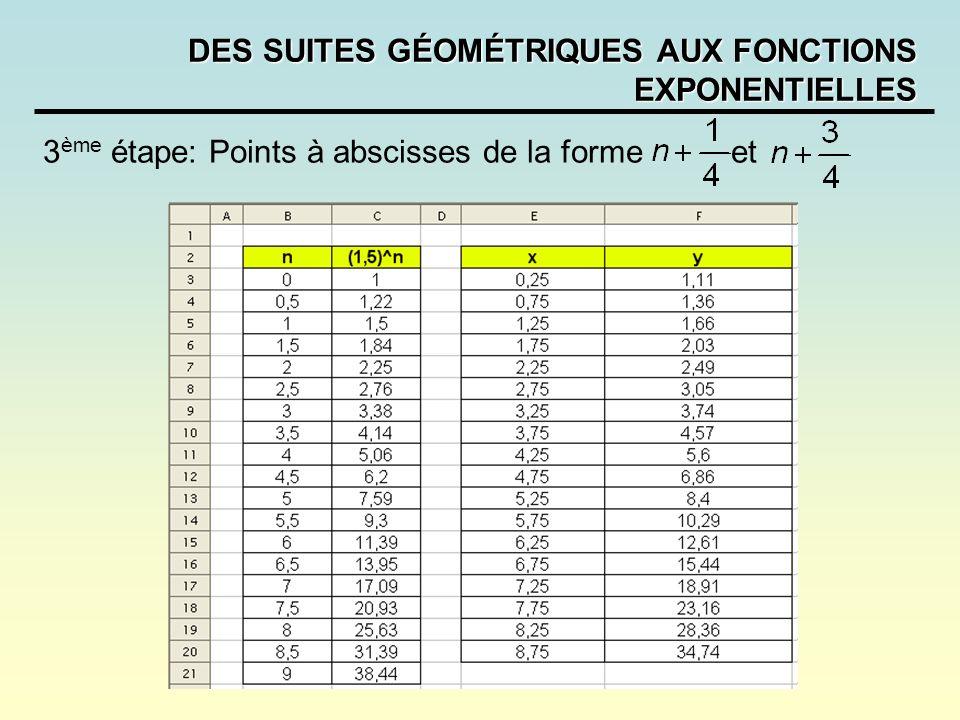 DES SUITES GÉOMÉTRIQUES AUX FONCTIONS EXPONENTIELLES 3 ème étape: Points à abscisses de la forme et