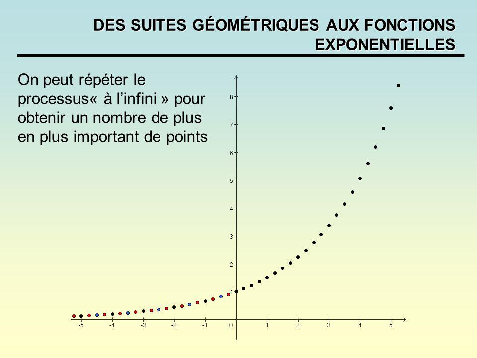 DES SUITES GÉOMÉTRIQUES AUX FONCTIONS EXPONENTIELLES -5-4-3-212345O 1 2 3 4 5 6 7 8 On peut répéter le processus« à linfini » pour obtenir un nombre d