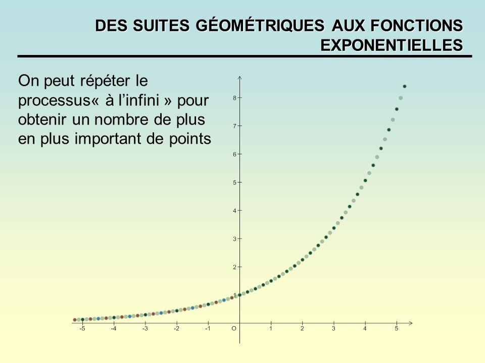 DES SUITES GÉOMÉTRIQUES AUX FONCTIONS EXPONENTIELLES On peut répéter le processus« à linfini » pour obtenir un nombre de plus en plus important de poi