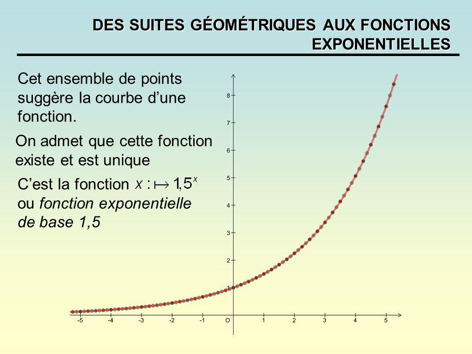 DES SUITES GÉOMÉTRIQUES AUX FONCTIONS EXPONENTIELLES Cet ensemble de points suggère la courbe dune fonction. On admet que cette fonction existe et est