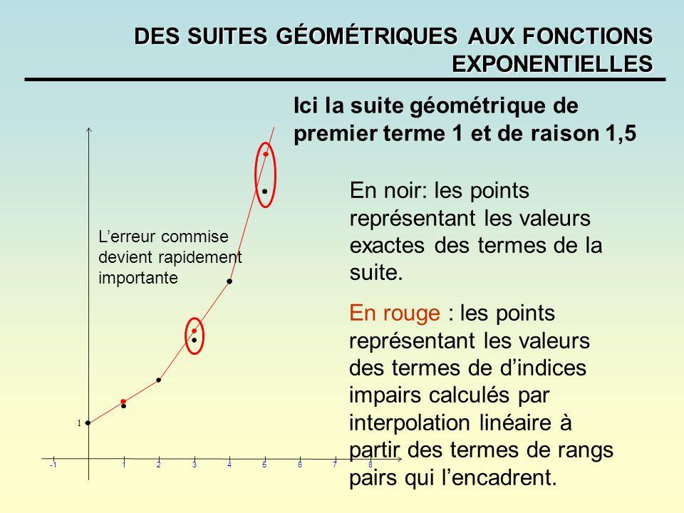 DES SUITES GÉOMÉTRIQUES AUX FONCTIONS EXPONENTIELLES 12345678 1 Ici la suite géométrique de premier terme 1 et de raison 1,5 En rouge : les points rep