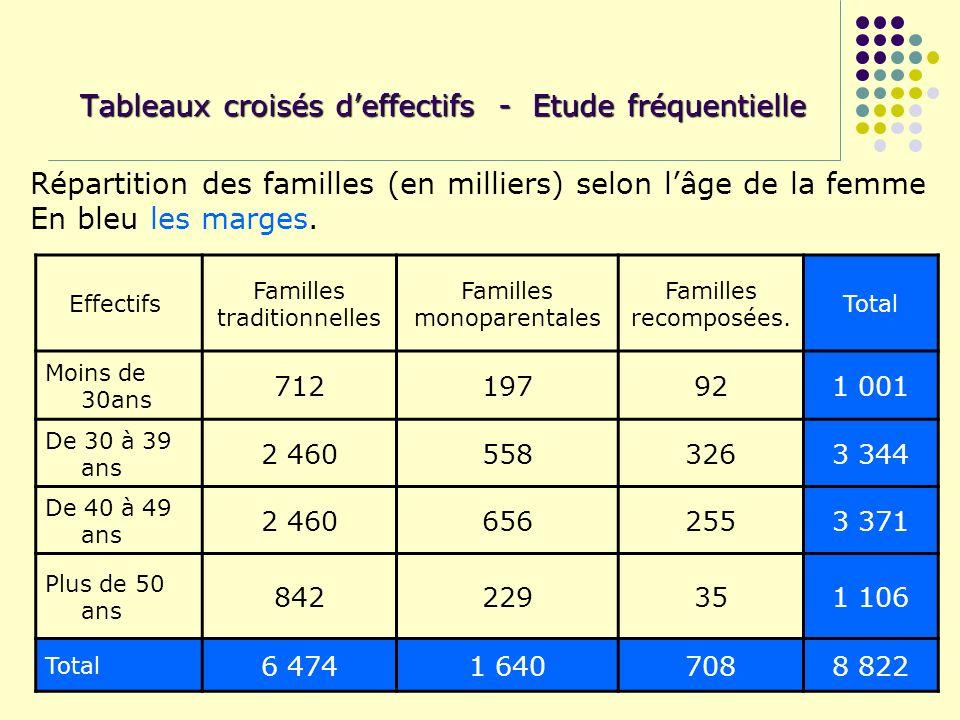 Tableaux croisés deffectifs - Etude fréquentielle Effectifs Familles traditionnelles Familles monoparentales Familles recomposées. Total Moins de 30an