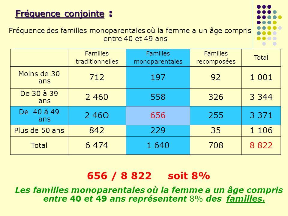 Fréquence conjointe : Fréquence des familles monoparentales où la femme a un âge compris entre 40 et 49 ans Familles traditionnelles Familles monopare