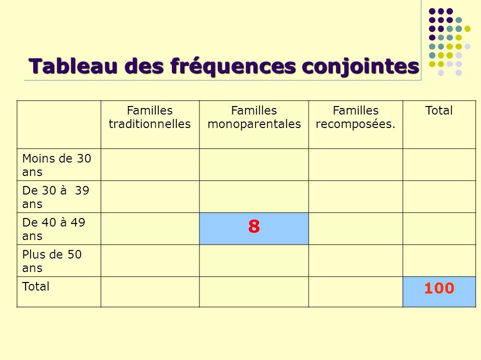 Tableau des fréquences conjointes Familles traditionnelles Familles monoparentales Familles recomposées. Total Moins de 30 ans De 30 à 39 ans De 40 à