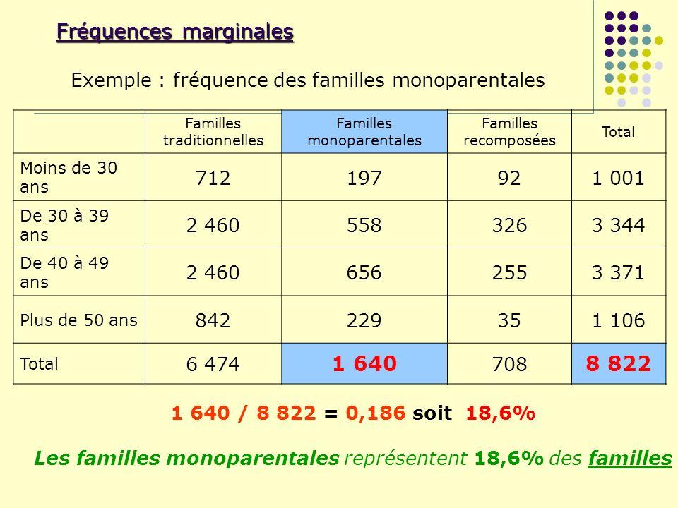 Fréquences marginales Familles traditionnelles Familles monoparentales Familles recomposées Total Moins de 30 ans 712197921 001 De 30 à 39 ans 2 46055