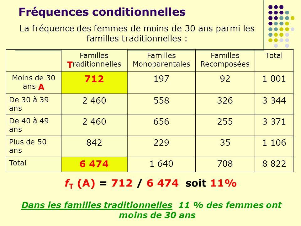 Fréquences conditionnelles Dans les familles traditionnelles 11 % des femmes ont moins de 30 ans Familles Traditionnelles Familles Monoparentales Fami