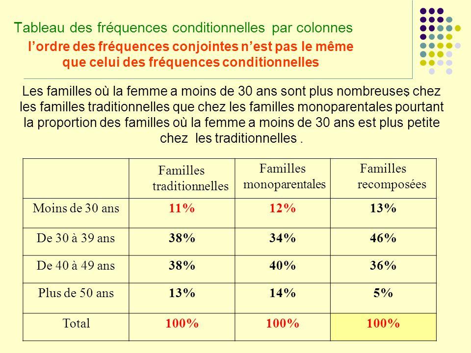 Tableau des fréquences conditionnelles par colonnes Familles traditionnelles Familles monoparentales Familles recomposées Moins de 30 ans11%12%13% De
