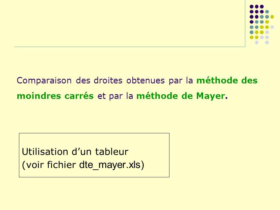 Comparaison des droites obtenues par la méthode des moindres carrés et par la méthode de Mayer. Utilisation dun tableur (voir fichier dte_mayer.xls)