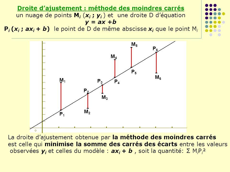 M1M1 M2M2 M3M3 M4M4 M5M5 M6M6 P1P1 P2P2 P3P3 P4P4 P5P5 P6P6 Droite dajustement : méthode des moindres carrés un nuage de points M i (x i ; y i ) et un