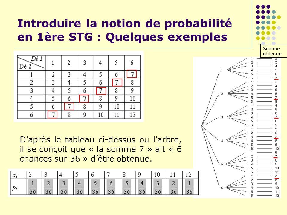 Introduire la notion de probabilité en 1ère STG : Quelques exemples Somme obtenue Daprès le tableau ci-dessus ou larbre, il se conçoit que « la somme