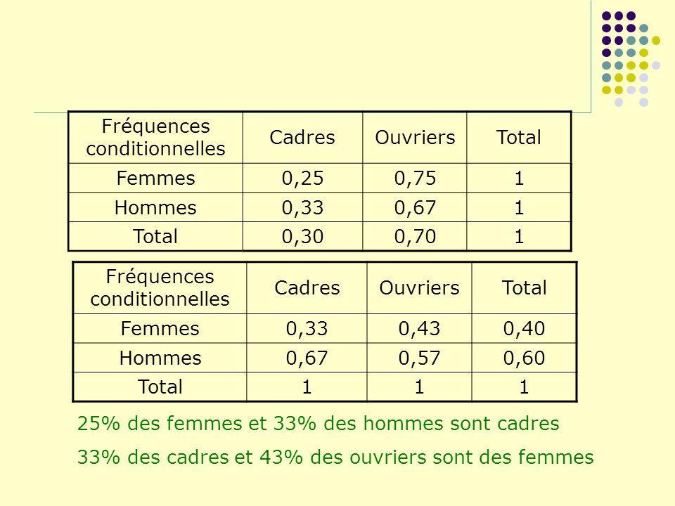 Fréquences conditionnelles CadresOuvriersTotal Femmes0,250,751 Hommes0,330,671 Total0,300,701 Fréquences conditionnelles CadresOuvriersTotal Femmes0,3