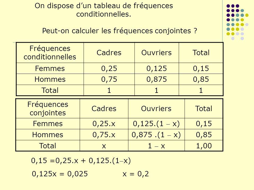 On dispose dun tableau de fréquences conditionnelles. Peut-on calculer les fréquences conjointes ? 0,15 =0,25.x + 0,125.(1x) 0,125x = 0,025 x = 0,2 Fr