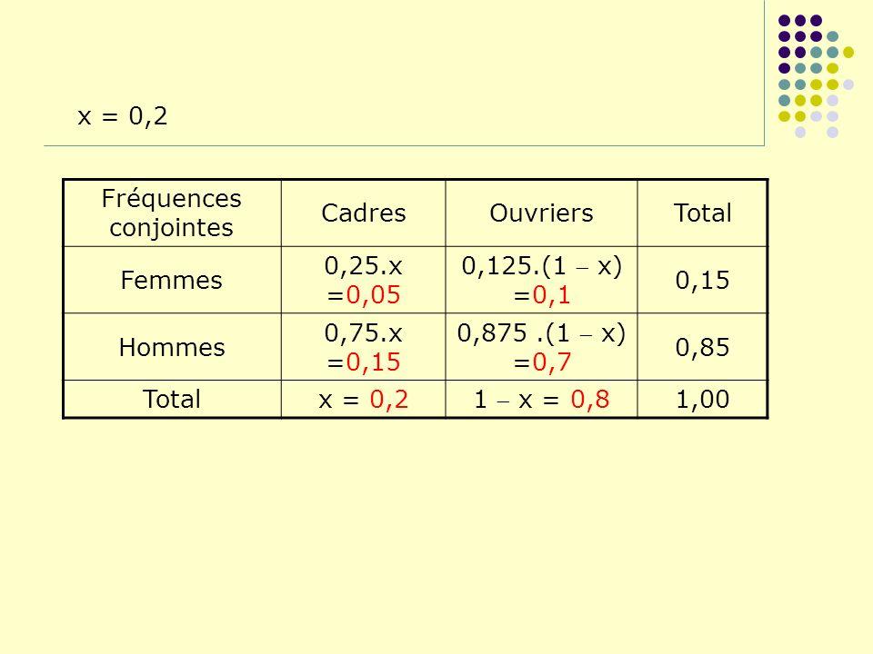 x = 0,2 Fréquences conjointes CadresOuvriersTotal Femmes 0,25.x =0,05 0,125.(1 x) =0,1 0,15 Hommes 0,75.x =0,15 0,875.(1 x) =0,7 0,85 Totalx = 0,2 1 x
