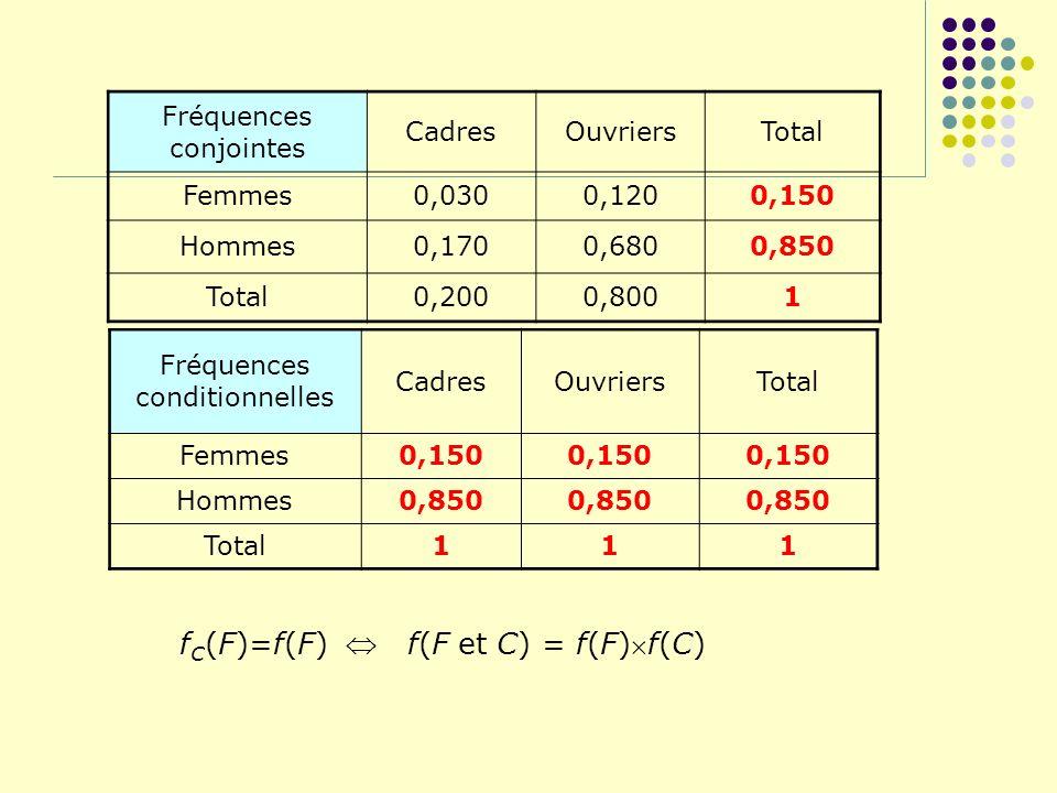 Fréquences conjointes CadresOuvriersTotal Femmes0,0300,1200,150 Hommes0,1700,6800,850 Total0,2000,8001 Fréquences conditionnelles CadresOuvriersTotal