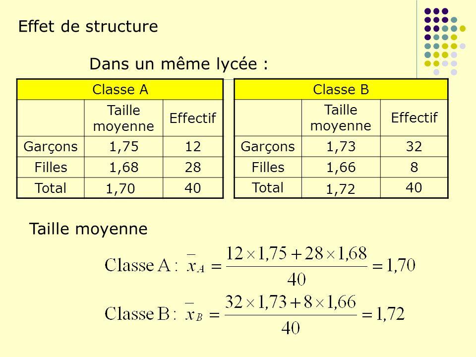 Effet de structure Dans un même lycée : Classe A Taille moyenne Effectif Garçons1,7512 Filles1,6828 Total40 Classe B Taille moyenne Effectif Garçons1,