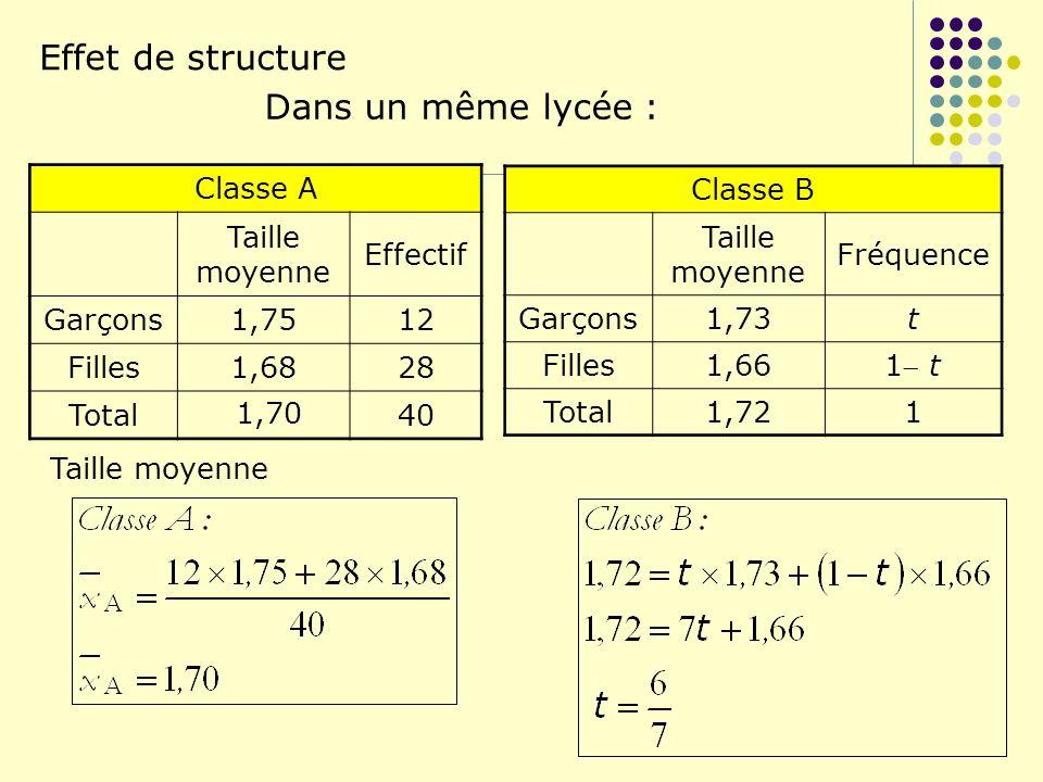 Effet de structure Dans un même lycée : Classe A Taille moyenne Effectif Garçons1,7512 Filles1,6828 Total40 Classe B Taille moyenne Fréquence Garçons1