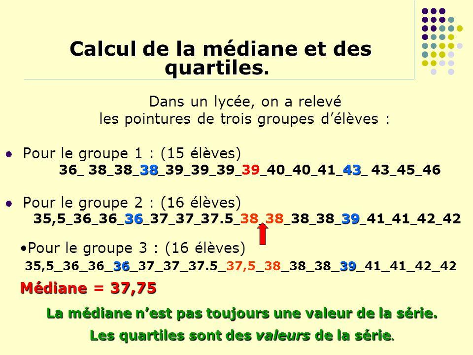 Exemple de calcul de Q3 Exemple de calcul de Q3: Q3 est la plus petite valeur de la série telle quau moins 75% des données y soient inférieures ou égales 36 38 38 38 39 39 39 39 40 40 41 43 43 45 46 0,75×15 = 11,25 Le troisième quartile est la 12ème valeur Q3 = 43