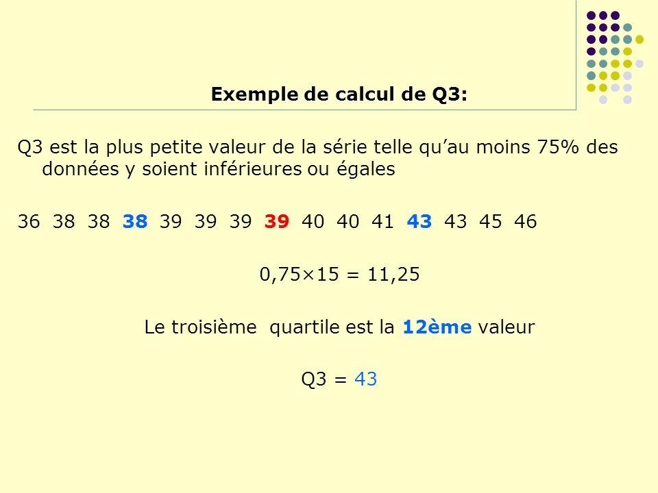Exemple de calcul de Q3 Exemple de calcul de Q3: Q3 est la plus petite valeur de la série telle quau moins 75% des données y soient inférieures ou éga