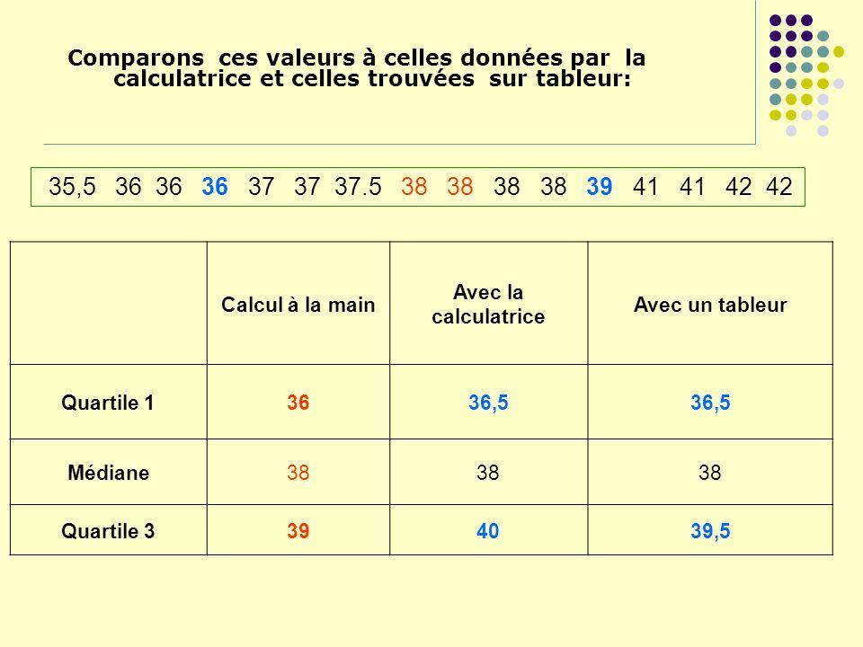 Calcul à la main Avec la calculatrice Avec un tableur Quartile 13636,5 Médiane38 Quartile 3394039,5 Comparons ces valeurs à celles données par la calc