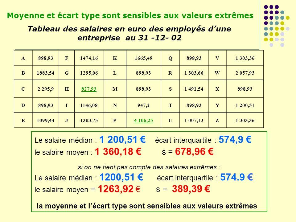 Moyenne et écart type sont sensibles aux valeurs extrêmes Tableau des salaires en euro des employés dune entreprise au 31 -12- 02 A898,93F1474,16K1665