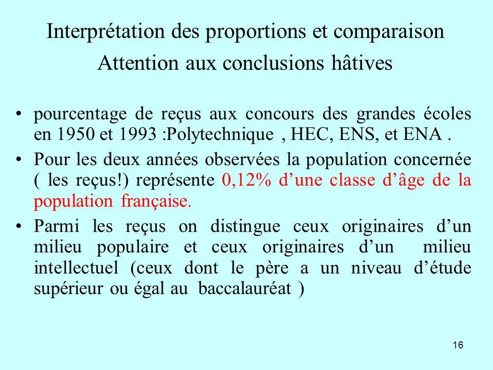 16 Interprétation des proportions et comparaison Attention aux conclusions hâtives pourcentage de reçus aux concours des grandes écoles en 1950 et 199