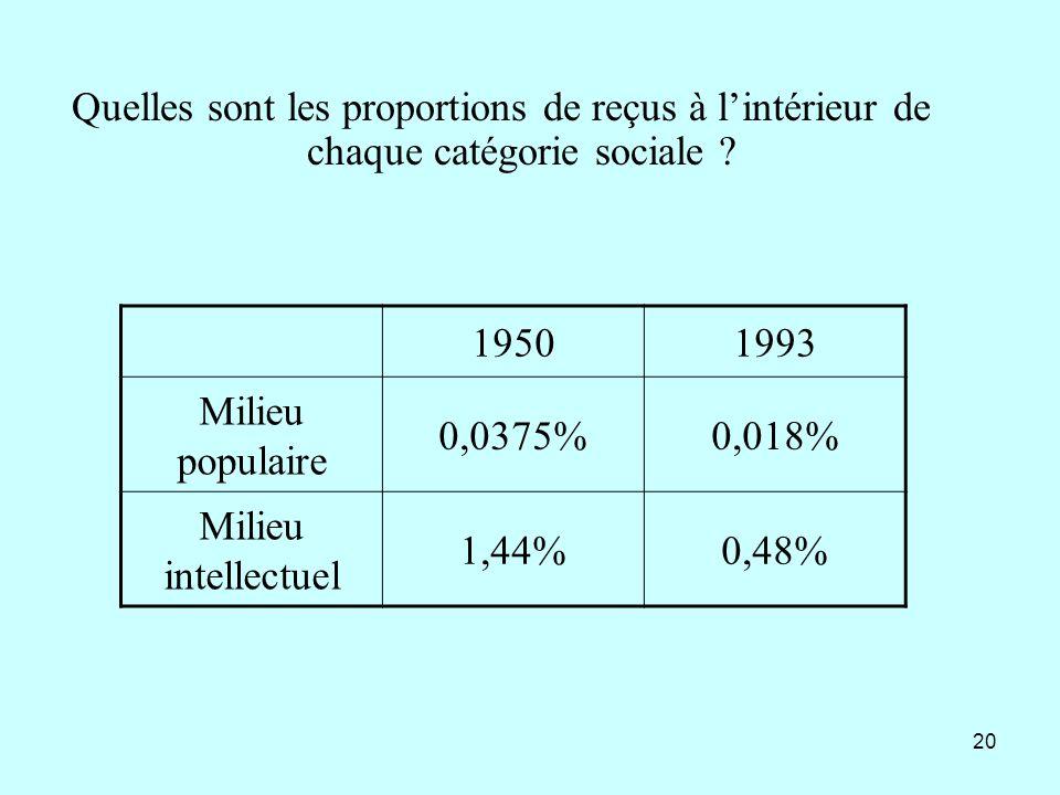 20 19501993 Milieu populaire 0,0375%0,018% Milieu intellectuel 1,44%0,48% Quelles sont les proportions de reçus à lintérieur de chaque catégorie socia