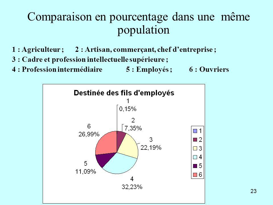 23 Comparaison en pourcentage dans une même population 1 : Agriculteur ; 2 : Artisan, commerçant, chef dentreprise ; 3 : Cadre et profession intellect