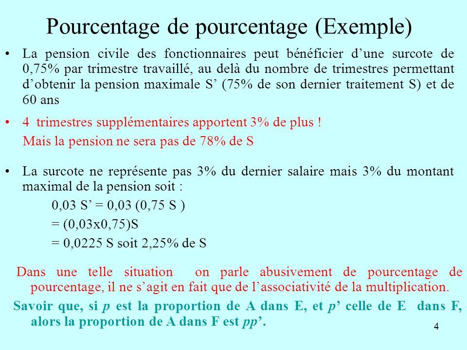 15 Site : euler.ac-versailles.fr De 877 à 888 pourcentages dévolution, évolutions successives (Apprentissage) De 892 à 903 ( Générateur dexercices)