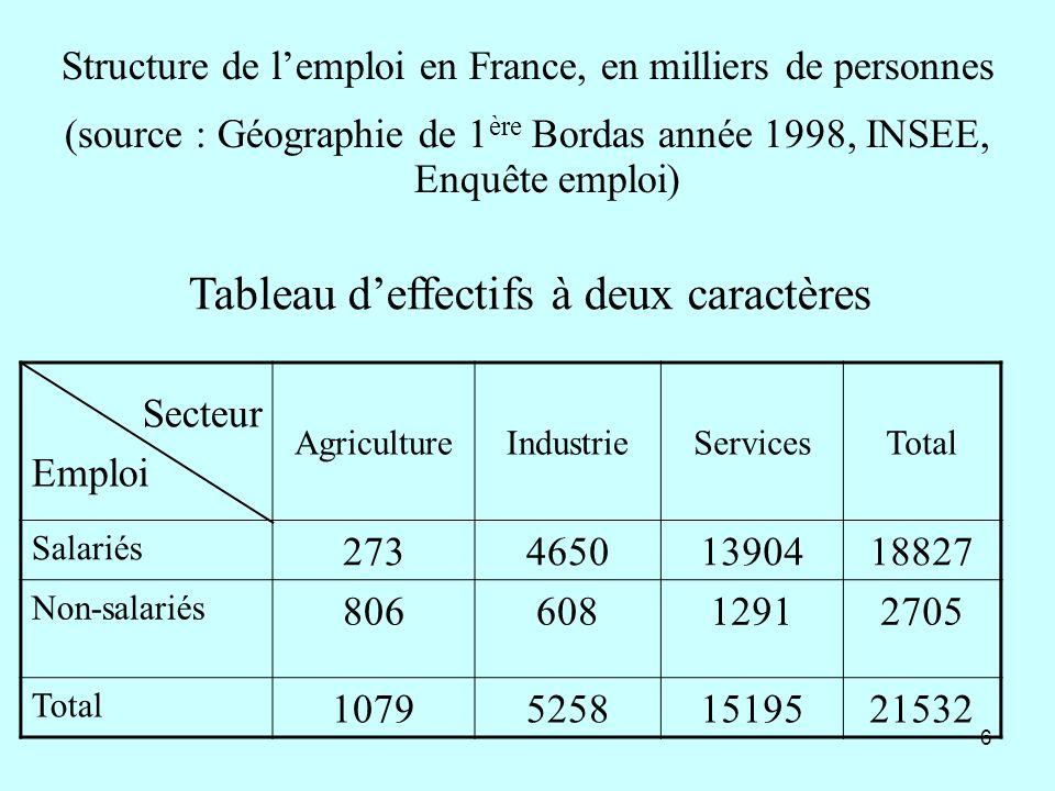 7 Tableau des fréquences par rapport à leffectif total ( tableau 1.xls)tableau 1.xls Secteur Emploi AgricultureIndustrieServicesTotal Salariés1,3%21,6%64,6%87,5% non-salariés3,7%2,8%6,0%12,5% Total5,0%24,4%70,6%100% Les fréquences marginales sont alors les sommes des fréquences conjointes par ligne ou par colonne (ces pourcentages sappliquent a la même quantité : leffectif total) Ce tableau est un tableau de contingence, les deux modalités étudiées permettent de réaliser une partition de la population