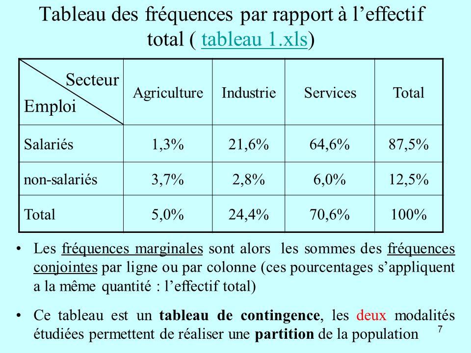 7 Tableau des fréquences par rapport à leffectif total ( tableau 1.xls)tableau 1.xls Secteur Emploi AgricultureIndustrieServicesTotal Salariés1,3%21,6