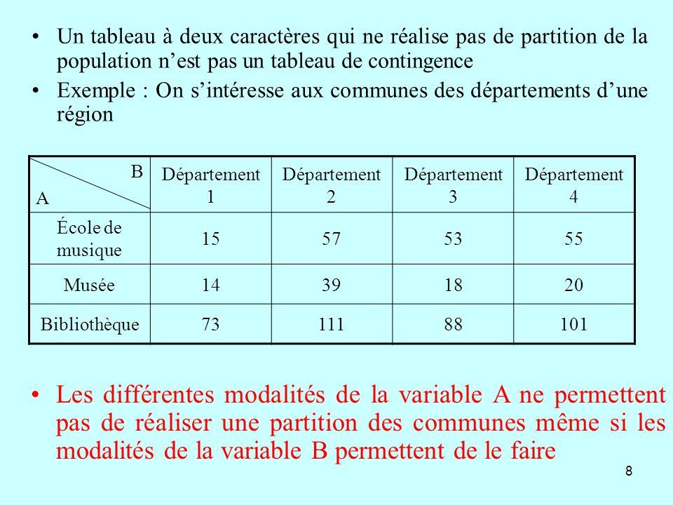 19 Soit P le nombre dindividus de la classe dâge française concernée en 1950 Les reçus de cette classe dâge constituent 0,12% de P soit 0,0012P Parmi les reçus à cette date 25% sont issus du milieu populaire donc représentent 0,25(0,0012)P individus ou encore une proportion égale à 0,25 0,0012 de P donc 0,03% de la classe dâge concernée Le milieu populaire en 1950 représente 80% de P soit 0,8P, la proportion de reçus dans le milieu populaire en 1950 est donc de 0,0003P 0,8P soit 0,000375 donc 0,0375% Cet exemple sera étudié à laide de fréquence conditionnelle soit f A (R) où R représente les reçus et A la classe dâge de milieu populaire