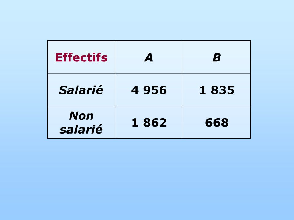 EffectifsAB Salarié4 9561 835 Non salarié 1 862668