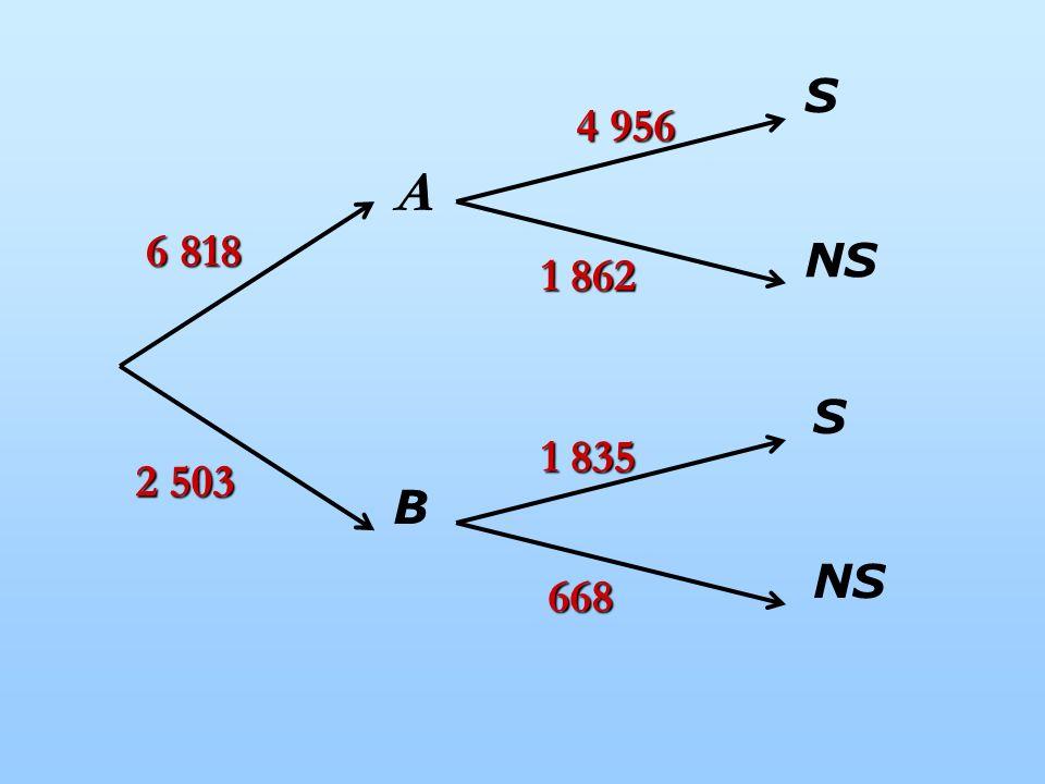 A B NS S S 6 818 2 503 668 1 835 1 862 4 956