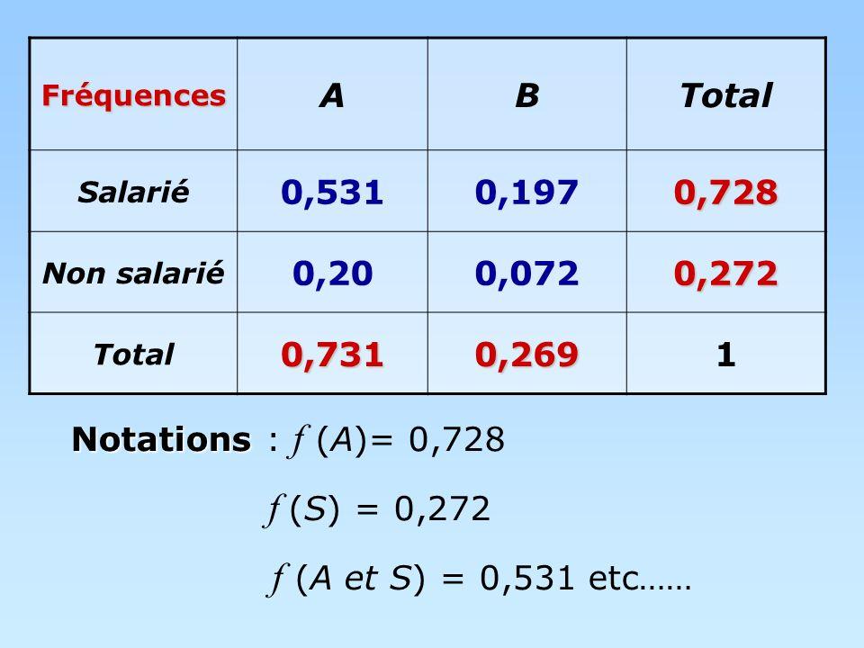 Fréquences ABTotal Salarié 0,5310,1970,728 Non salarié 0,200,0720,272 Total0,7310,2691 Notations Notations : f (A)= 0,728 f (S) = 0,272 f (A et S) = 0,531 etc……