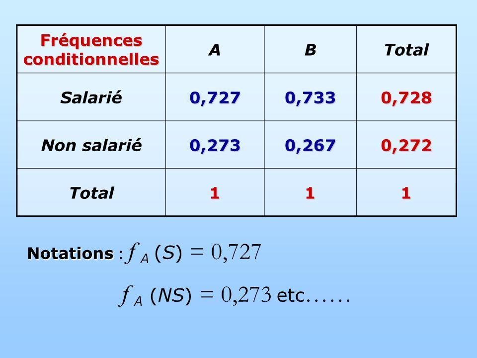 Fréquences conditionnelles ABTotal Salarié0,7270,7330,728 Non salarié0,2730,2670,272 Total111 Notations Notations : f A (S) = 0,727 f A (NS) = 0,273 etc ……