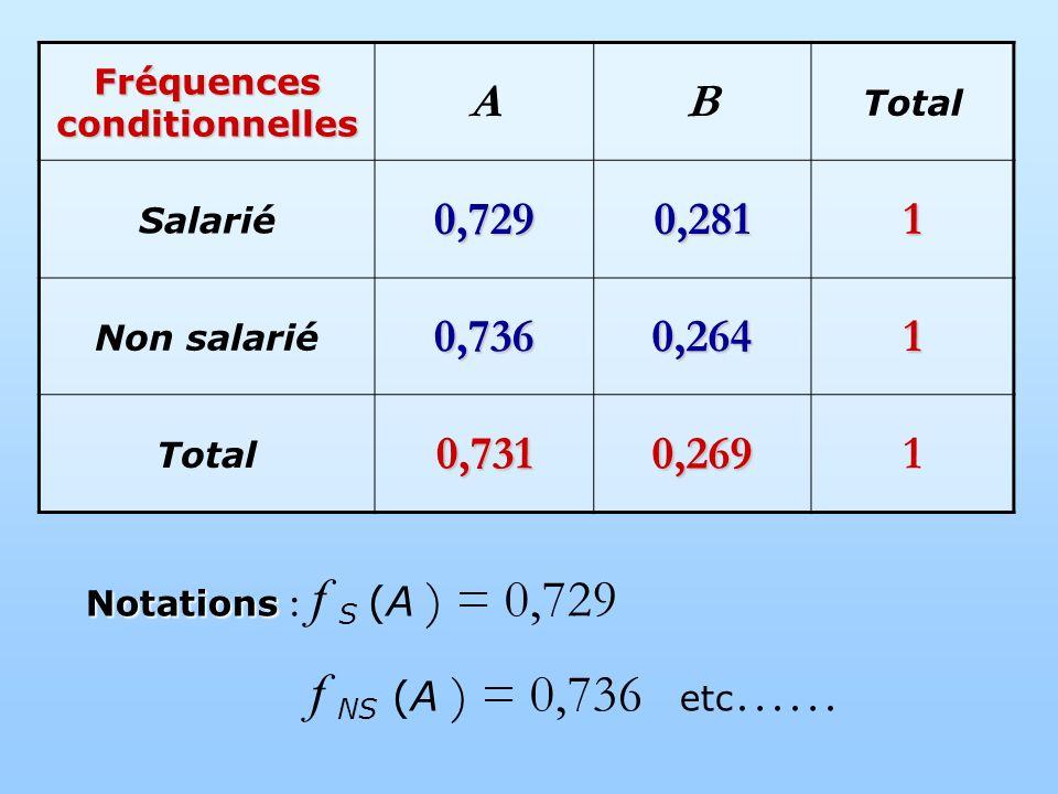 Fréquences conditionnelles AB Total Salarié0,7290,2811 Non salarié0,7360,2641 Total0,7310,2691 Notations Notations : f S (A ) = 0,729 f NS (A ) = 0,736 etc ……